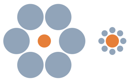 Experiences are deceptive. The two orange dots in this image are for example most likely experienced not to have the same size although there actually is no difference. The graphic is grabbed from the web.